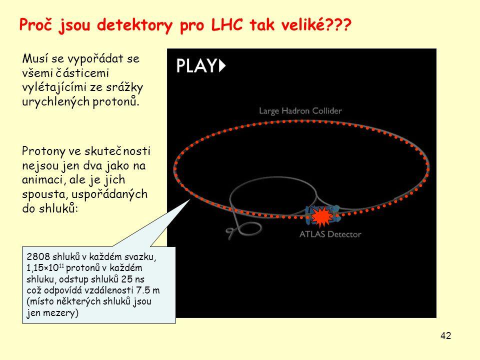 42 Musí se vypořádat se všemi částicemi vylétajícími ze srážky urychlených protonů. Proč jsou detektory pro LHC tak veliké??? Protony ve skutečnosti n