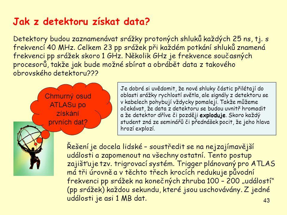43 Detektory budou zaznamenávat srážky protoných shluků každých 25 ns, tj. s frekvencí 40 MHz. Celkem 23 pp srážek při každém potkání shluků znamená f