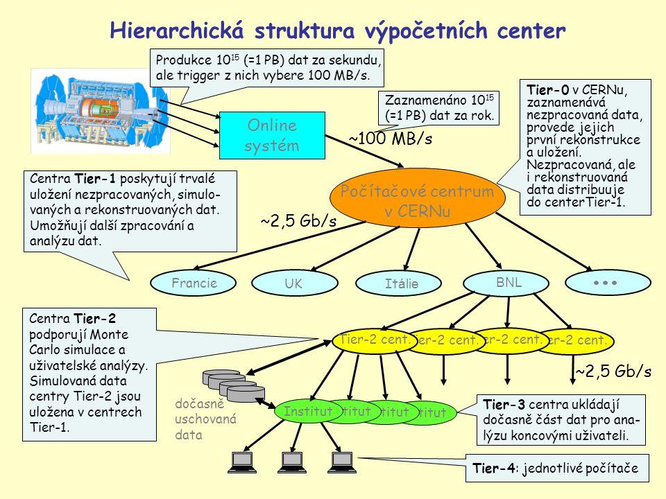 46 Hierarchická struktura výpočetních center Online systém Počítačové centrum v CERNu BNL Francie It álie UK dočasně uschovaná data Tier-0 v CERNu, za