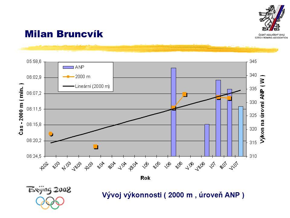 Milan Bruncvík Vývoj výkonnosti ( 2000 m, úroveň ANP )