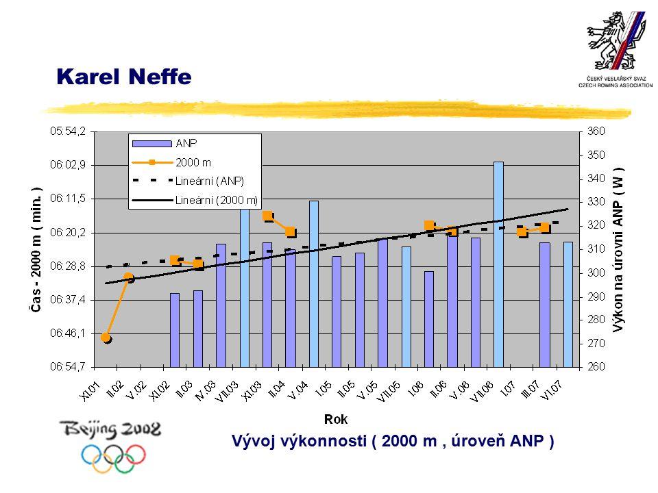 Karel Neffe Vývoj výkonnosti ( 2000 m, úroveň ANP )