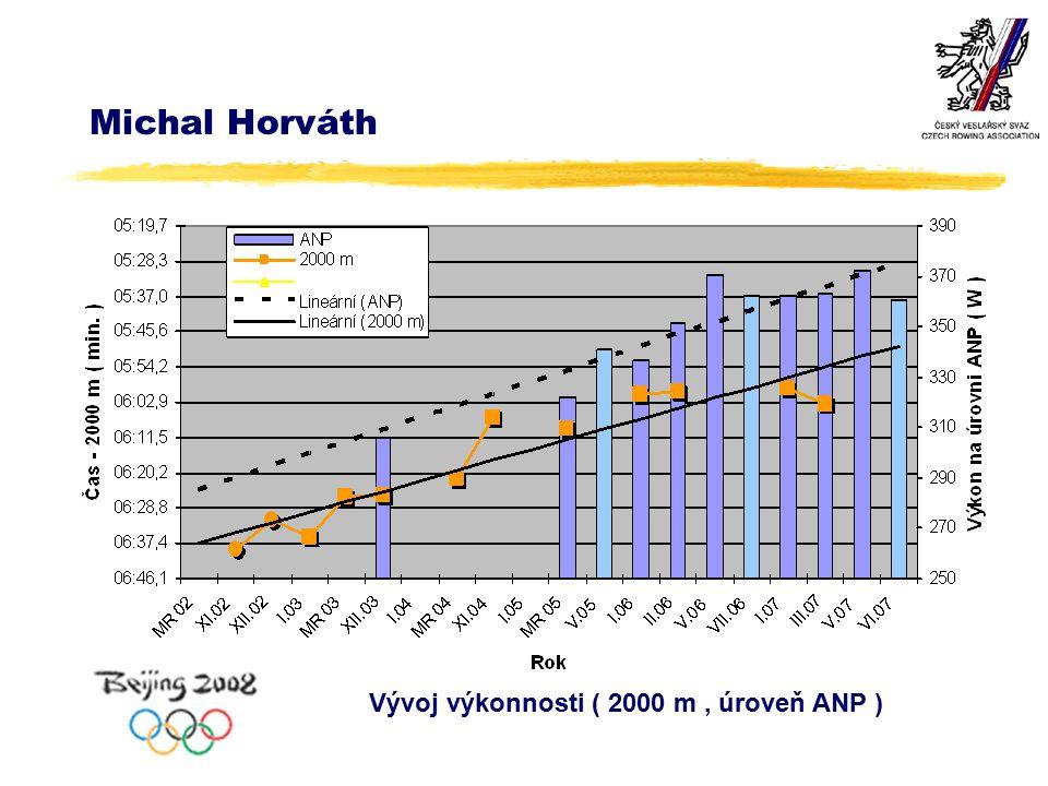 Michal Horváth Vývoj výkonnosti ( 2000 m, úroveň ANP )