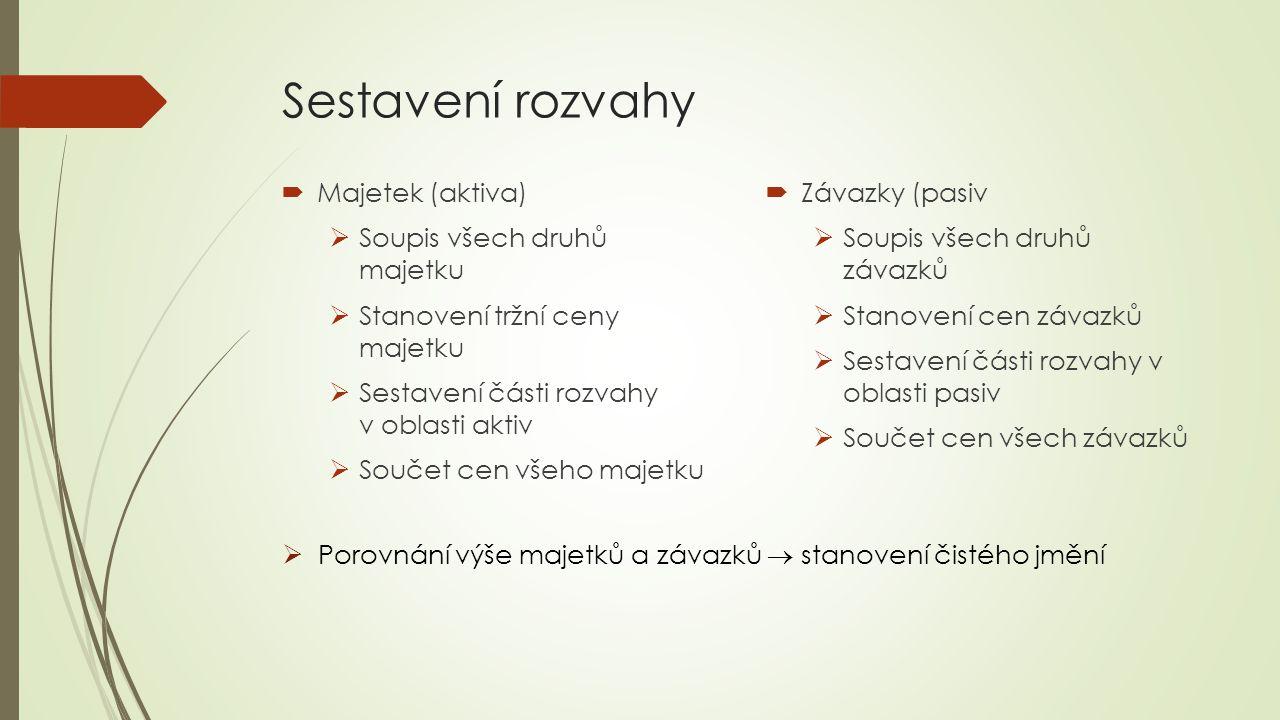 Rozvaha domácnosti MajetekKČ Nemovitosti Movitý majetek Finanční majetek Nehmotný majet.