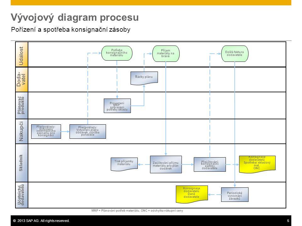 ©2013 SAP AG. All rights reserved.5 Vývojový diagram procesu Pořízení a spotřeba konsignační zásoby Plánovač produktů Skladník Účetnictví dodavatelů U