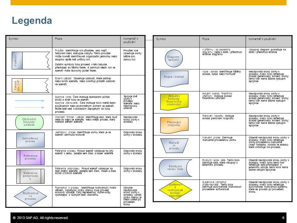 ©2013 SAP AG. All rights reserved.6 Legenda SymbolPopisKomentář k používání Proužek: Identifikuje roli uživatele, jako např. fakturant nebo zástupce o