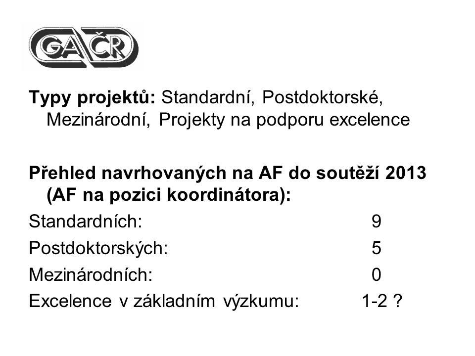 Typy projektů: Standardní, Postdoktorské, Mezinárodní, Projekty na podporu excelence Přehled navrhovaných na AF do soutěží 2013 (AF na pozici koordinátora): Standardních: 9 Postdoktorských: 5 Mezinárodních: 0 Excelence v základním výzkumu:1-2 ?