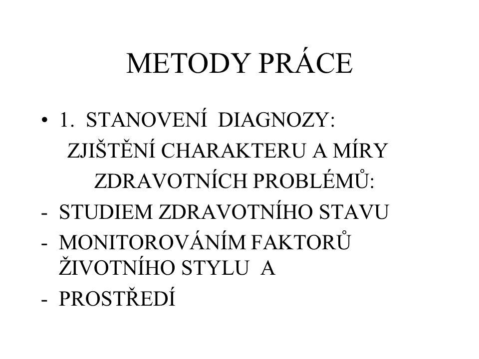 METODY PRÁCE 1.