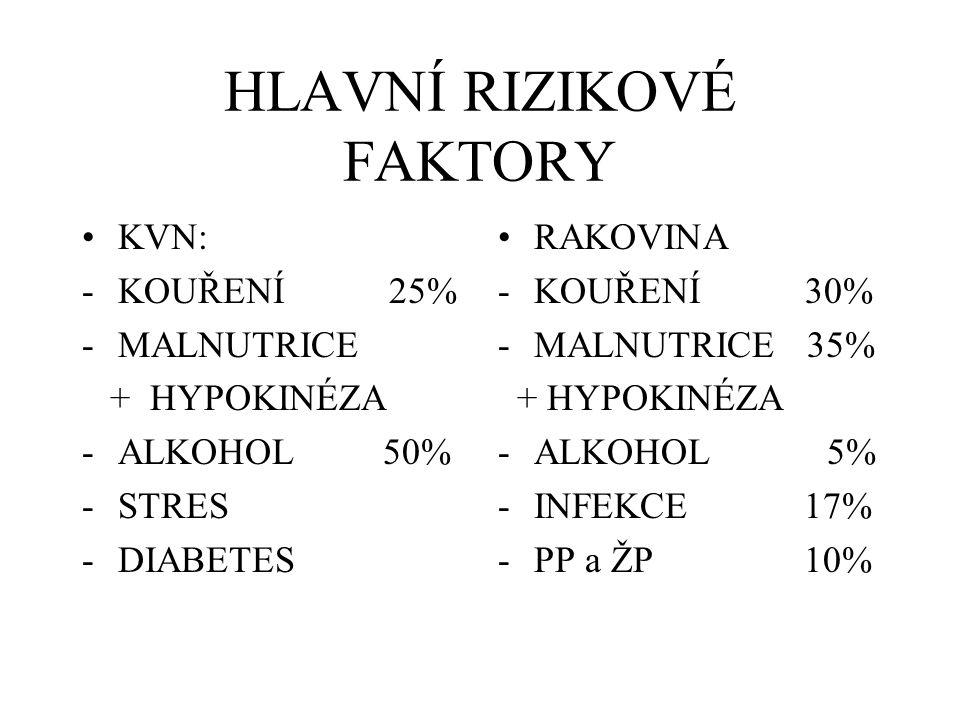 HLAVNÍ RIZIKOVÉ FAKTORY KVN: -KOUŘENÍ 25% -MALNUTRICE + HYPOKINÉZA -ALKOHOL 50% -STRES -DIABETES RAKOVINA -KOUŘENÍ 30% -MALNUTRICE 35% + HYPOKINÉZA -ALKOHOL 5% -INFEKCE 17% -PP a ŽP 10%