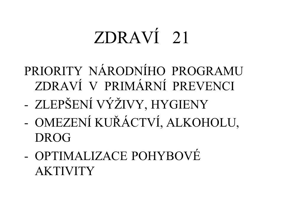 ZDRAVÍ 21 PRIORITY NÁRODNÍHO PROGRAMU ZDRAVÍ V PRIMÁRNÍ PREVENCI -ZLEPŠENÍ VÝŽIVY, HYGIENY -OMEZENÍ KUŘÁCTVÍ, ALKOHOLU, DROG -OPTIMALIZACE POHYBOVÉ AKTIVITY
