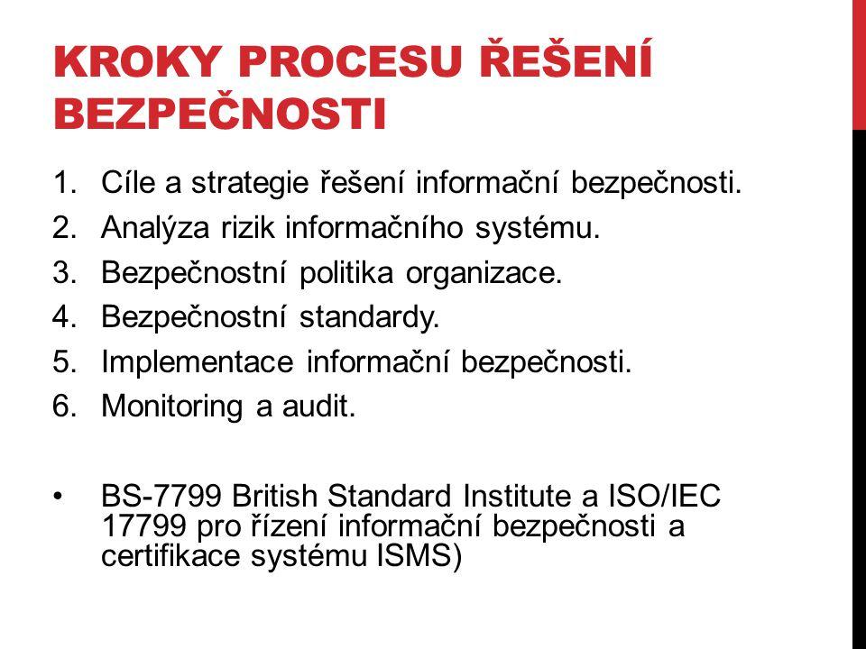 KROKY PROCESU ŘEŠENÍ BEZPEČNOSTI 1.Cíle a strategie řešení informační bezpečnosti. 2.Analýza rizik informačního systému. 3.Bezpečnostní politika organ