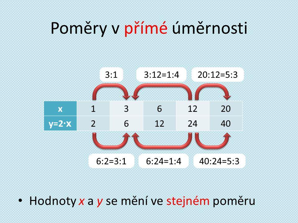 Poměry v přímé úměrnosti Hodnoty x a y se mění ve stejném poměru x1361220 y=2 ∙x 26122440 3:1 6:2=3:140:24=5:3 20:12=5:3 3:12=1:4 6:24=1:4