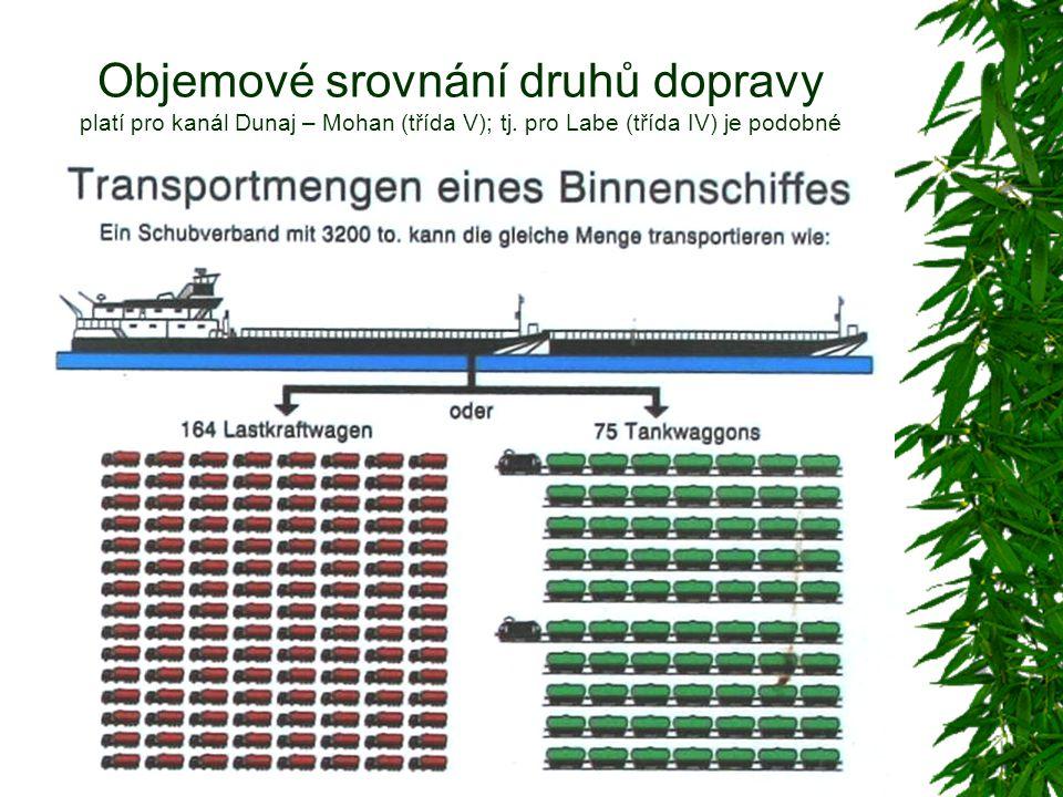 Objemové srovnání druhů dopravy platí pro kanál Dunaj – Mohan (třída V); tj. pro Labe (třída IV) je podobné