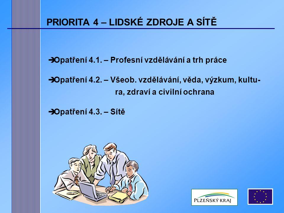 PRIORITA 4 – LIDSKÉ ZDROJE A SÍTĚ  Opatření 4.1. – Profesní vzdělávání a trh práce  Opatření 4.2.
