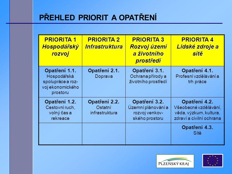PRIORITA 4 – LIDSKÉ ZDROJE A SÍTĚ  Opatření 4.1.– Profesní vzdělávání a trh práce  Opatření 4.2.