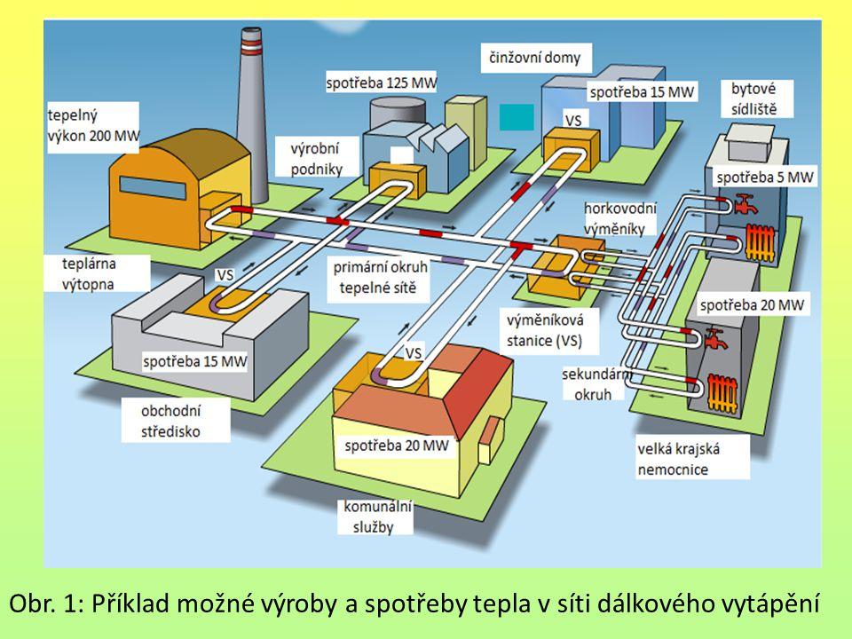Části regulované soustavy Soustava dálkového vytápění zahrnuje obvykle tři samostatné části: zdroj tepla, výměníkovou stanici a místo spotřeby.