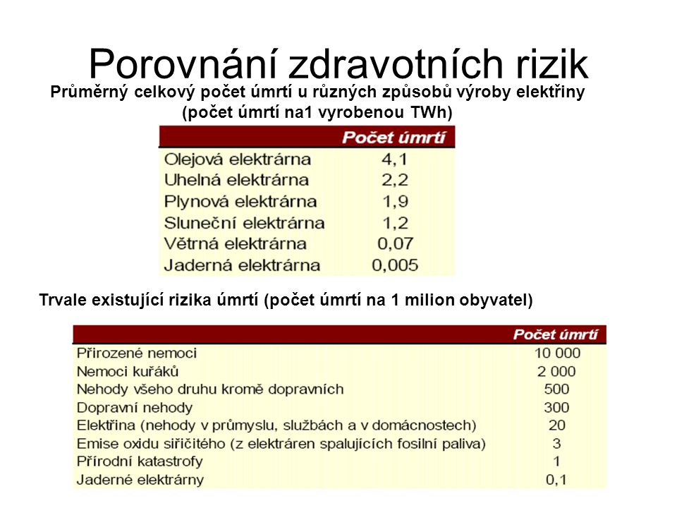 Porovnání zdravotních rizik Trvale existující rizika úmrtí (počet úmrtí na 1 milion obyvatel) Průměrný celkový počet úmrtí u různých způsobů výroby elektřiny (počet úmrtí na1 vyrobenou TWh)