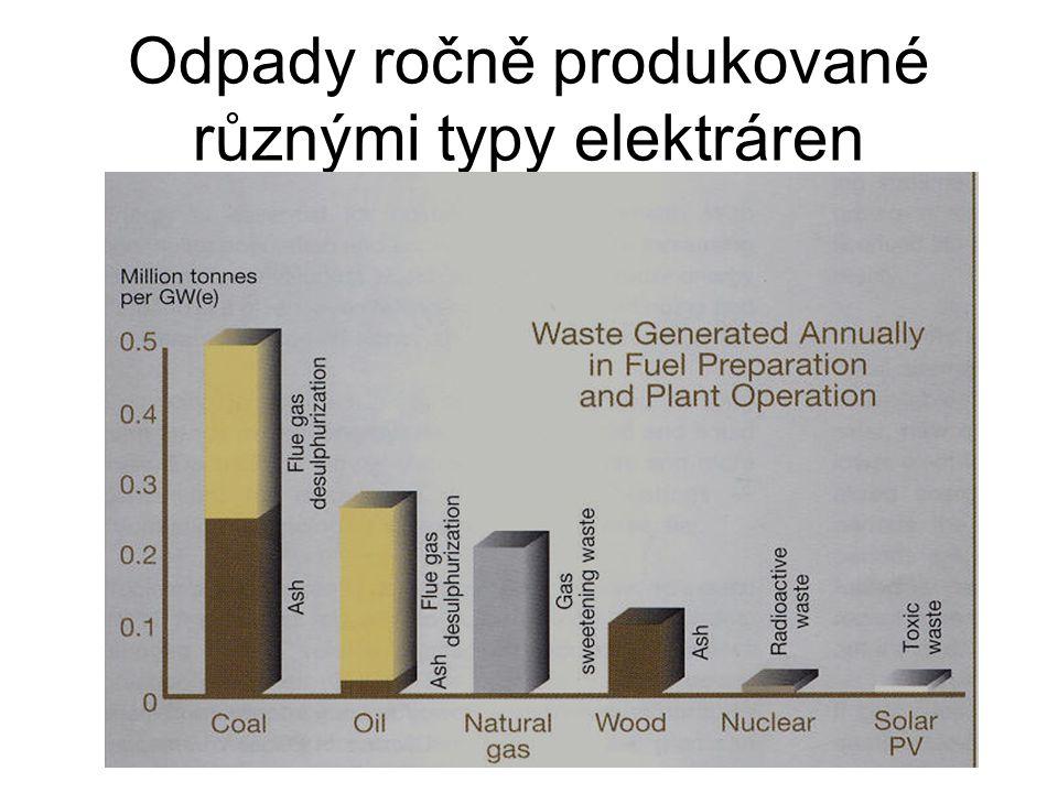 Odpady ročně produkované různými typy elektráren