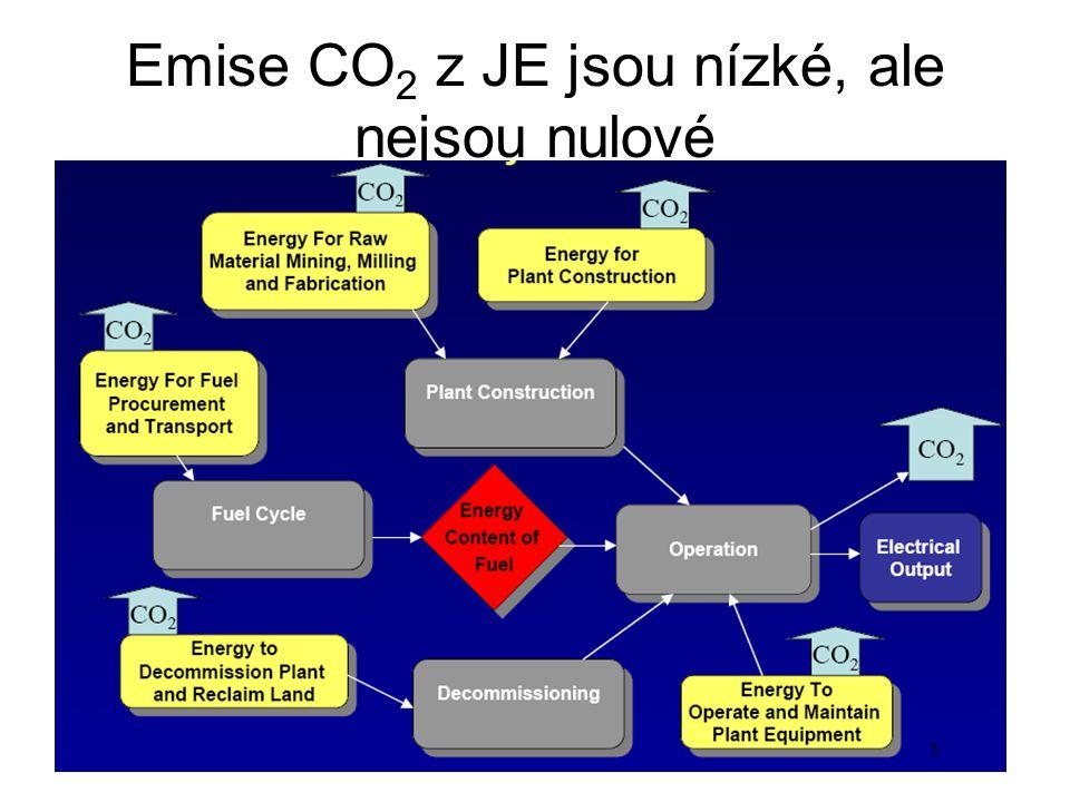 Emise CO 2 z JE jsou nízké, ale nejsou nulové