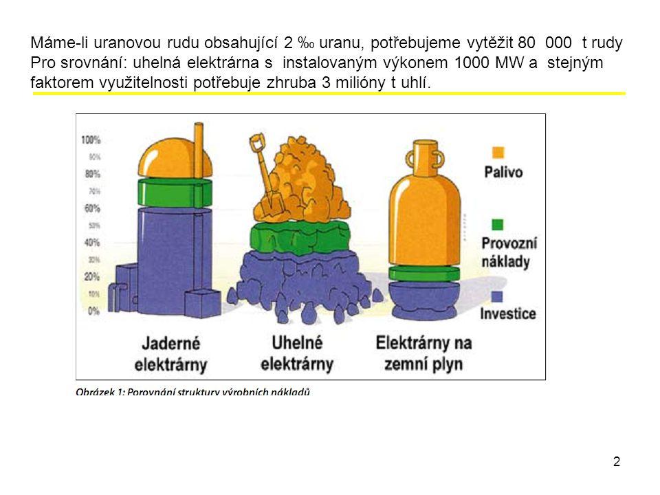 2 Máme-li uranovou rudu obsahující 2 ‰ uranu, potřebujeme vytěžit 80 000 t rudy Pro srovnání: uhelná elektrárna s instalovaným výkonem 1000 MW a stejným faktorem využitelnosti potřebuje zhruba 3 milióny t uhlí.
