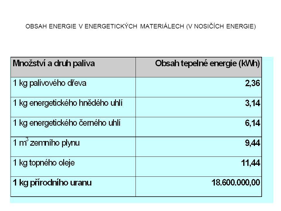 OBSAH ENERGIE V ENERGETICKÝCH MATERIÁLECH (V NOSIČÍCH ENERGIE)