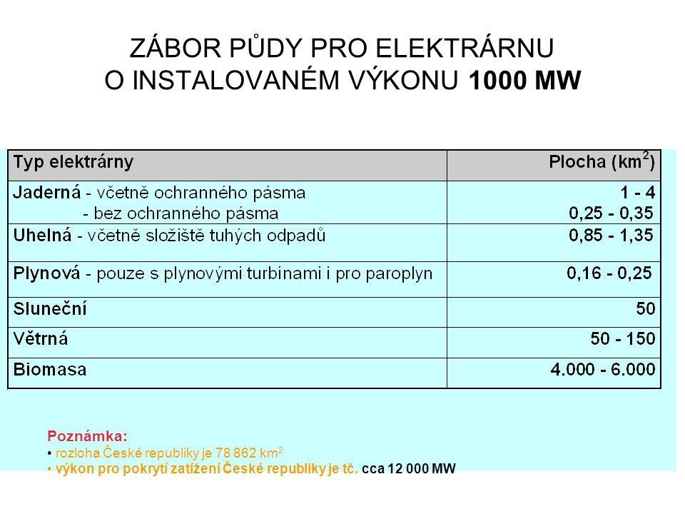 ZÁBOR PŮDY PRO ELEKTRÁRNU O INSTALOVANÉM VÝKONU 1000 MW Poznámka: rozloha České republiky je 78 862 km 2 výkon pro pokrytí zatížení České republiky je tč.