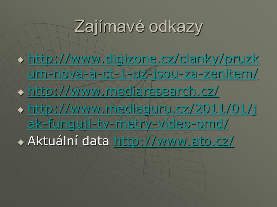 Zajímavé odkazy  http://www.digizone.cz/clanky/pruzk um-nova-a-ct-1-uz-jsou-za-zenitem/ http://www.digizone.cz/clanky/pruzk um-nova-a-ct-1-uz-jsou-za