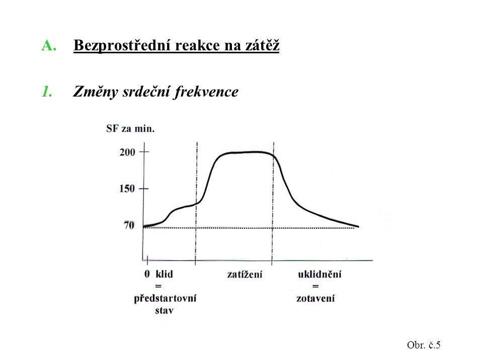 A.Bezprostřední reakce na zátěž 1.Změny srdeční frekvence Obr. č.5
