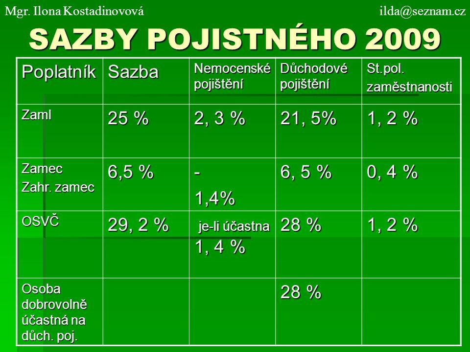 SAZBY POJISTNÉHO 2009 PoplatníkSazba Nemocenské pojištění Důchodové pojištění St.pol.zaměstnanosti Zaml 25 % 2, 3 % 21, 5% 1, 2 % Zamec Zahr. zamec 6,