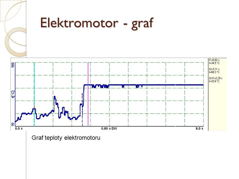 Elektromotor - graf Graf teploty elektromotoru
