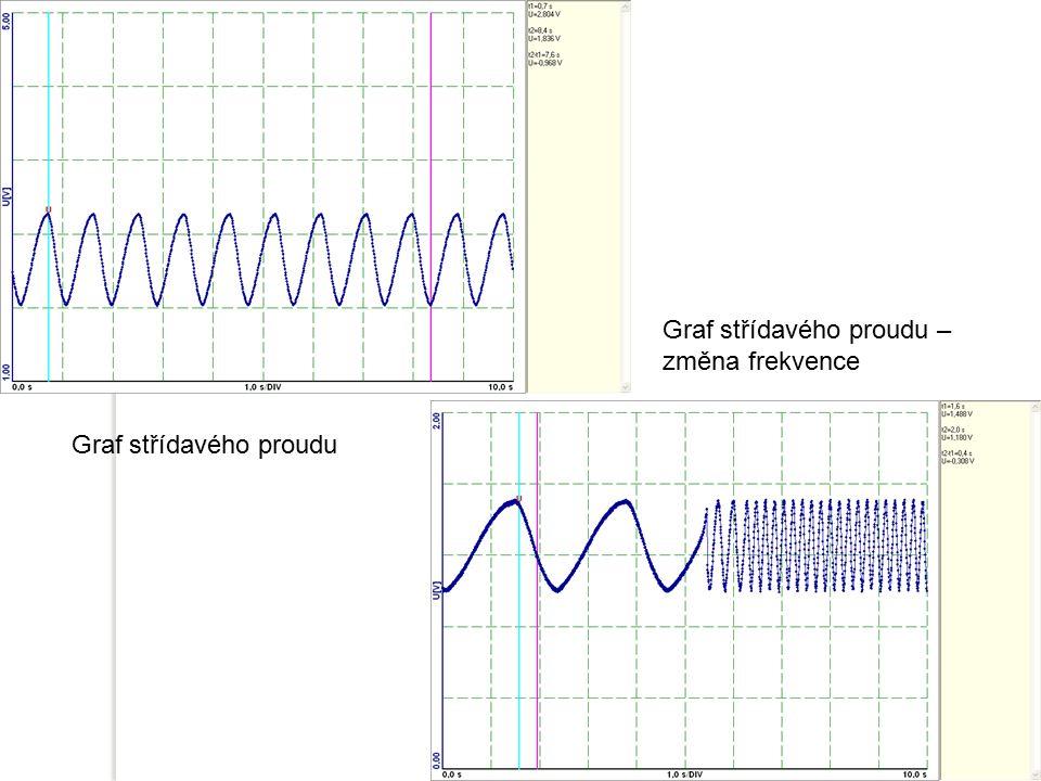 Graf střídavého proudu Graf střídavého proudu – změna frekvence