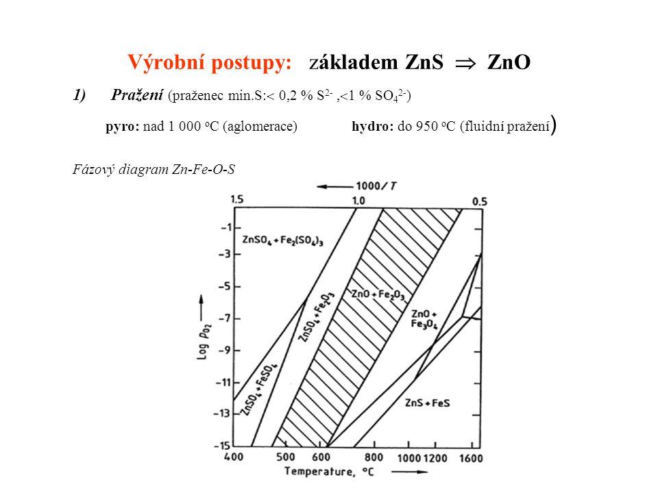 Výrobní postupy: základem ZnS  ZnO 1)Pražení (praženec min.S:  0,2 % S 2-,  1 % SO 4 2- ) pyro: nad 1 000 o C (aglomerace) hydro: do 950 o C (fluid