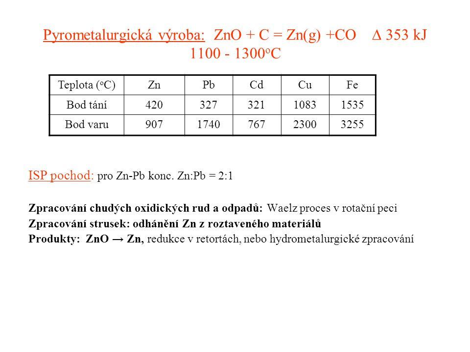 Pyrometalurgická výroba: ZnO + C = Zn(g) +CO ∆ 353 kJ 1100 - 1300 o C ISP pochod: pro Zn-Pb konc. Zn:Pb = 2:1 Zpracování chudých oxidických rud a odpa