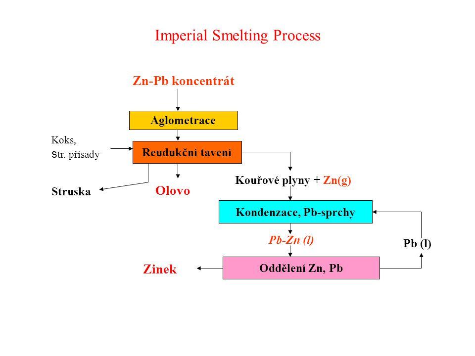 Imperial Smelting Process Zn-Pb koncentrát Aglometrace Reudukční tavení Koks, s tr. přísady Struska Kouřové plyny + Zn(g) Kondenzace, Pb-sprchy Pb-Zn