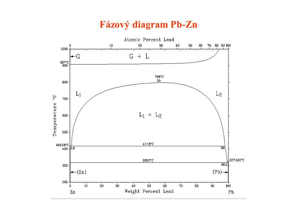 Fázový diagram Pb-Zn