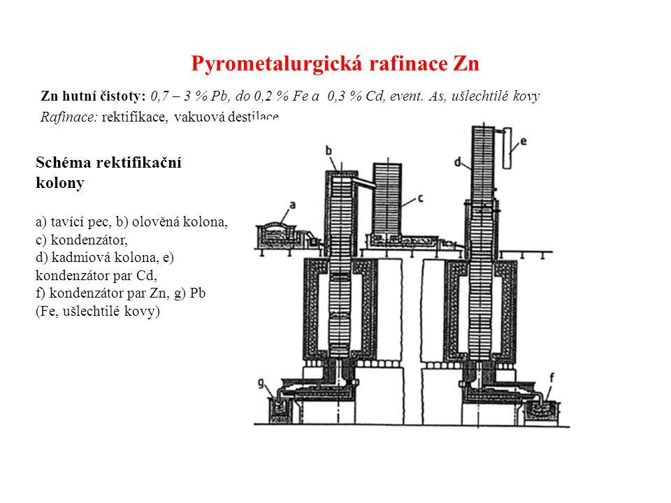 Pyrometalurgická rafinace Zn Zn hutní čistoty: 0,7 – 3 % Pb, do 0,2 % Fe a 0,3 % Cd, event. As, ušlechtilé kovy Rafinace: rektifikace, vakuová destila