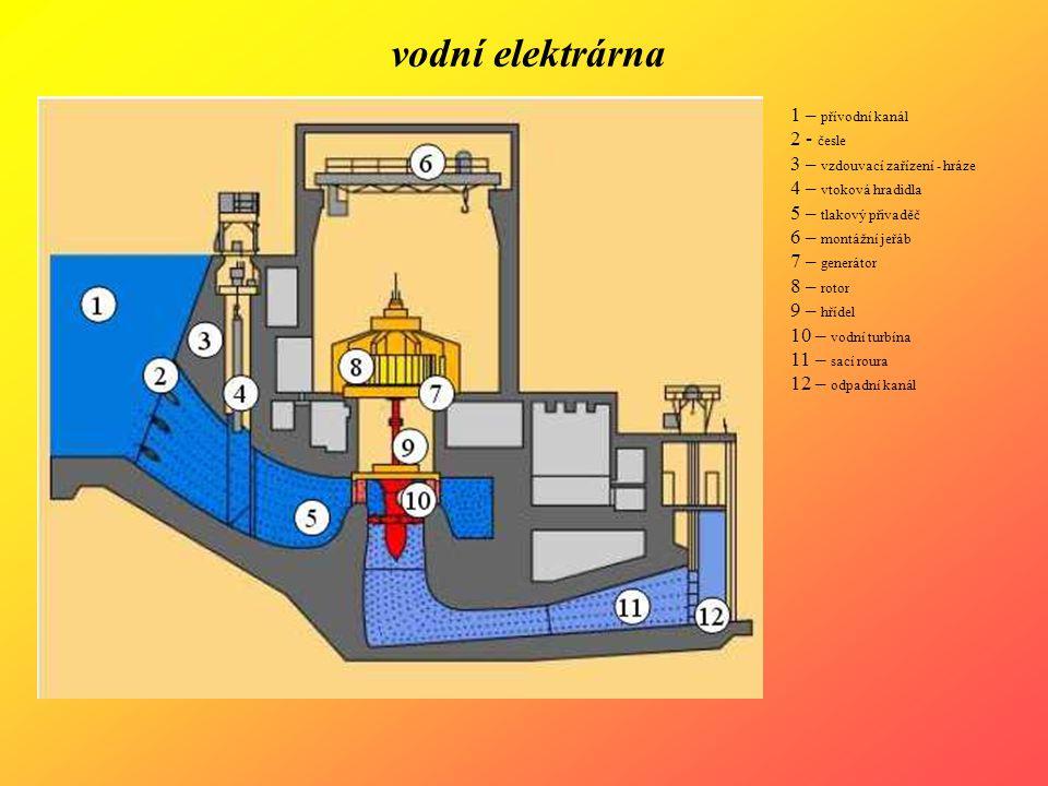 vodní elektrárna 1 – přívodní kanál 2 - česle 3 – vzdouvací zařízení - hráze 4 – vtoková hradidla 5 – tlakový přivaděč 6 – montážní jeřáb 7 – generáto