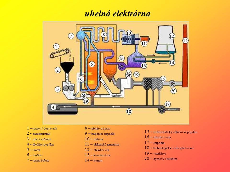 1 – pásový dopravník 2 - zásobník uhlí 3 - mlecí zařízení 4 - úložiště popílku 5 – kotel 6 – hořáky 7 – parní buben 8 – přehřívač páry 9 – napájecí če