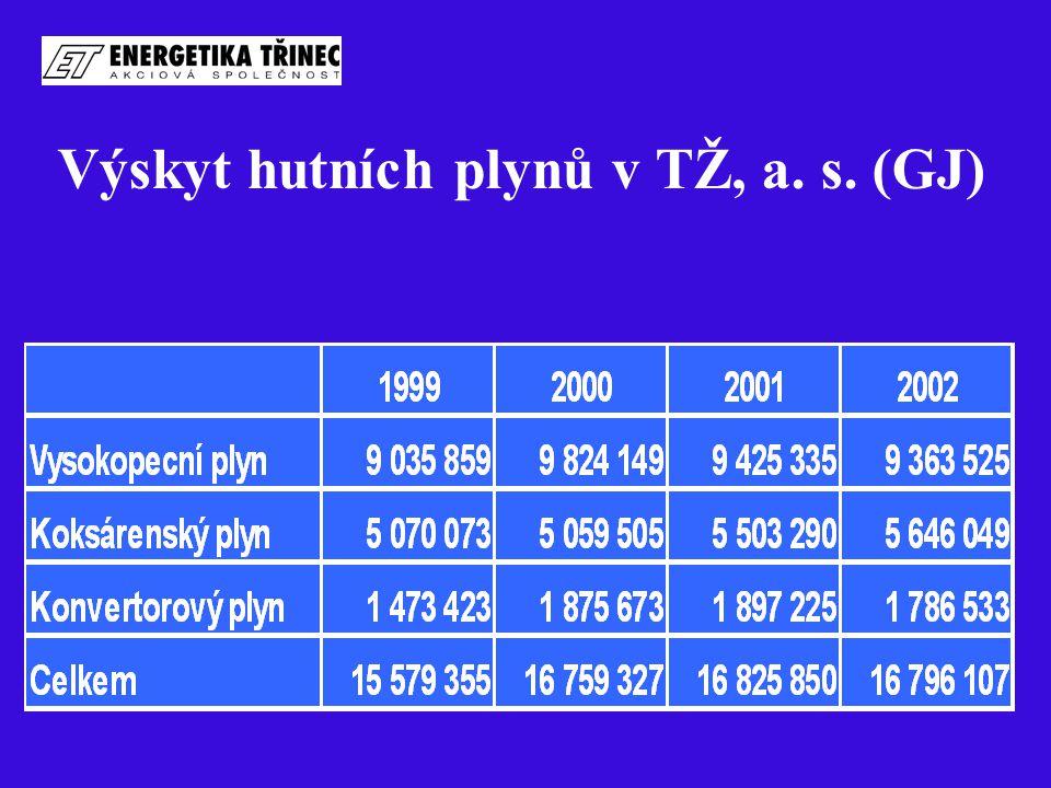 Výskyt hutních plynů v TŽ, a. s. (GJ)