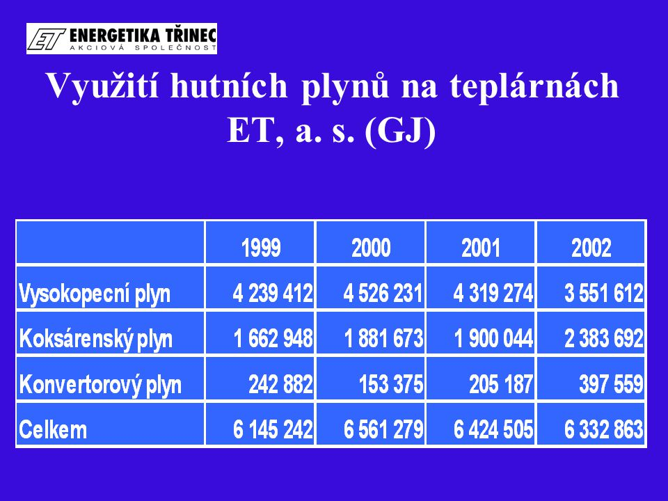 Využití hutních plynů na teplárnách ET, a. s. (GJ)