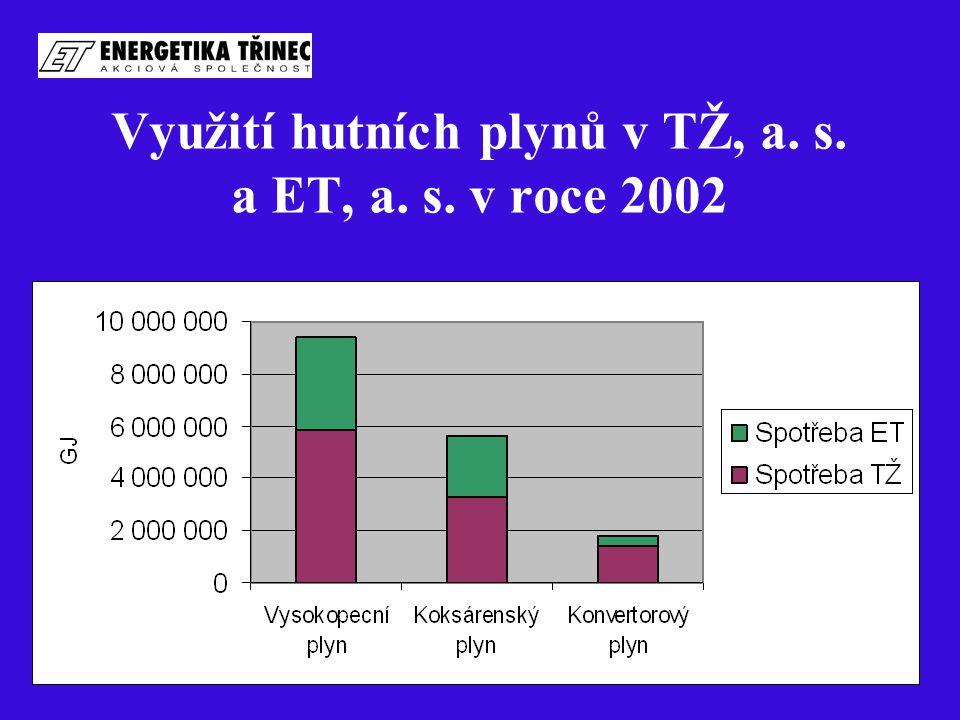 Využití hutních plynů v TŽ, a. s. a ET, a. s. v roce 2002