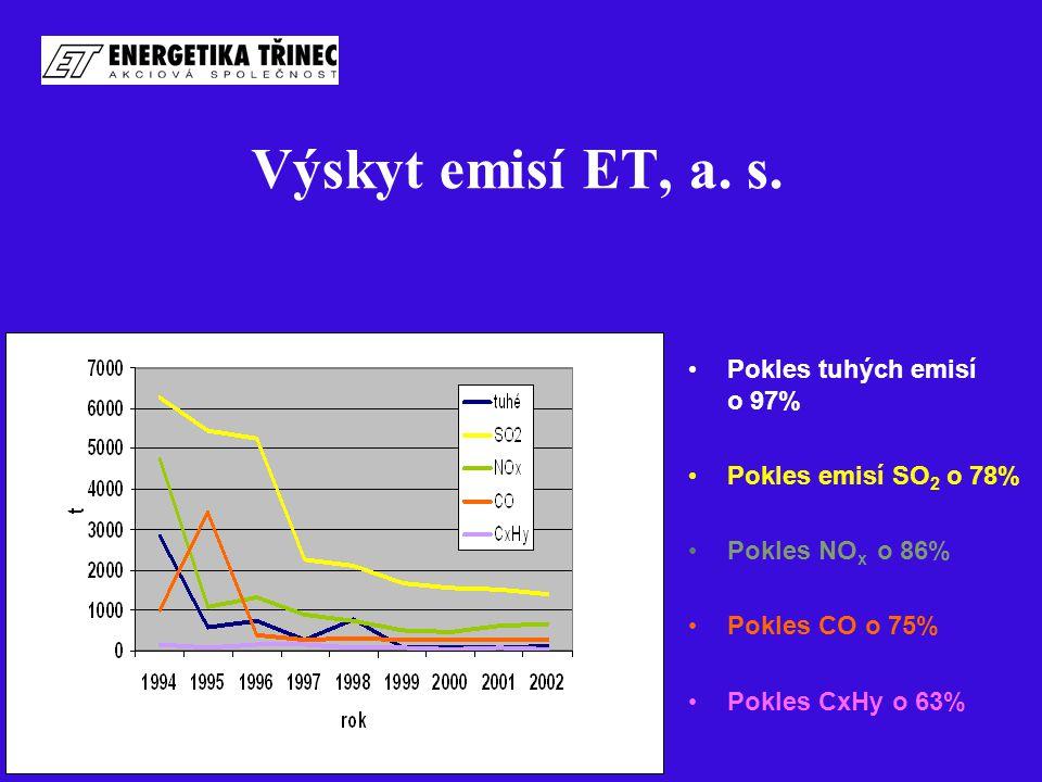 Výskyt emisí ET, a. s. Pokles tuhých emisí o 97% Pokles emisí SO 2 o 78% Pokles NO x o 86% Pokles CO o 75% Pokles CxHy o 63%