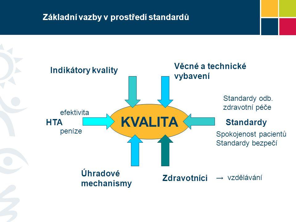 Základní vazby v prostředí standardů Indikátory kvality KVALITA HTA Úhradové mechanismy Zdravotníci Věcné a technické vybavení → vzdělávání peníze Sta