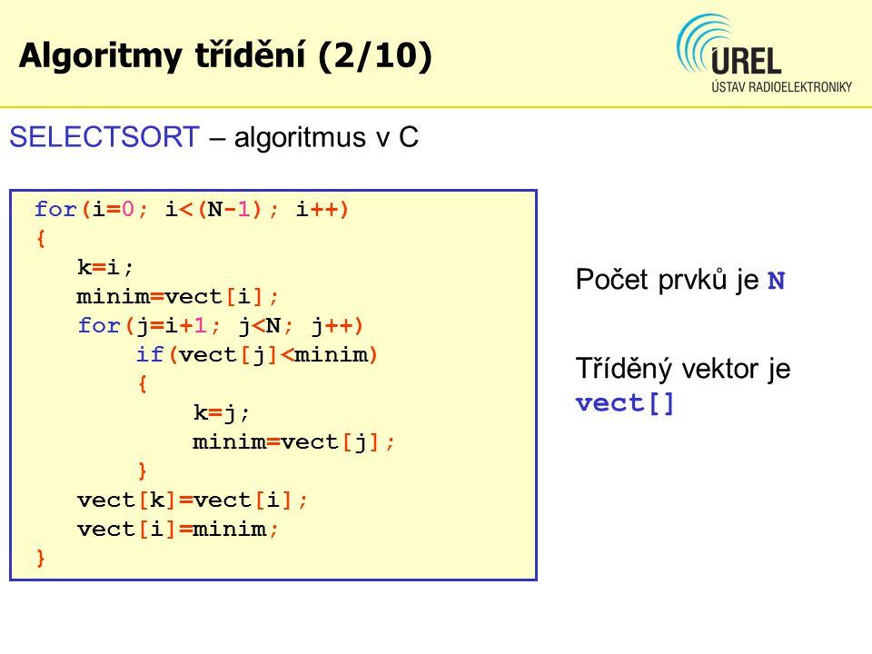 Algoritmy třídění (2/10) SELECTSORT – algoritmus v C for(i=0; i<(N-1); i++) { k=i; minim=vect[i]; for(j=i+1; j<N; j++) if(vect[j]<minim) { k=j; minim=vect[j]; } vect[k]=vect[i]; vect[i]=minim; } Počet prvků je N Tříděný vektor je vect[]