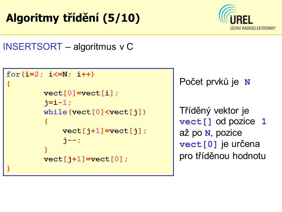 Algoritmy třídění (5/10) INSERTSORT – algoritmus v C for(i=2; i<=N; i++) { vect[0]=vect[i]; j=i-1; while(vect[0]<vect[j]) { vect[j+1]=vect[j]; j--; } vect[j+1]=vect[0]; } Počet prvků je N Tříděný vektor je vect[] od pozice 1 až po N, pozice vect[0] je určena pro tříděnou hodnotu