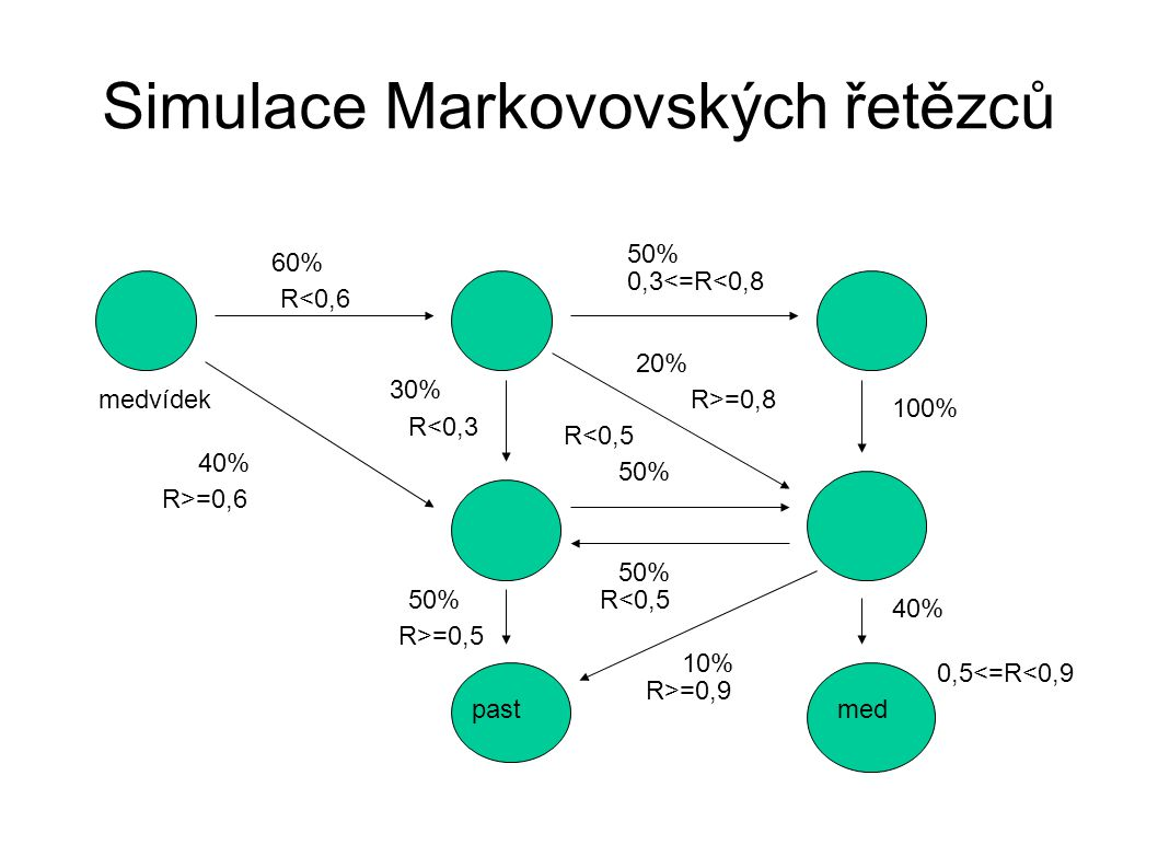 Simulace Markovovských řetězců medvídek pastmed 60% 40% 50% 30% 20% 100% 50% 40% 10% R<0,6 R>=0,6 R<0,3 0,3<=R<0,8 R>=0,8 R<0,5 R>=0,5 R<0,5 0,5<=R<0,