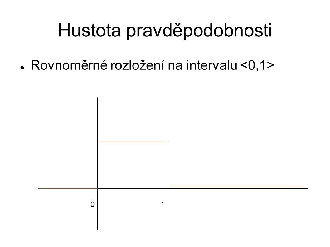 Hustota pravděpodobnosti Rovnoměrné rozložení na intervalu 01
