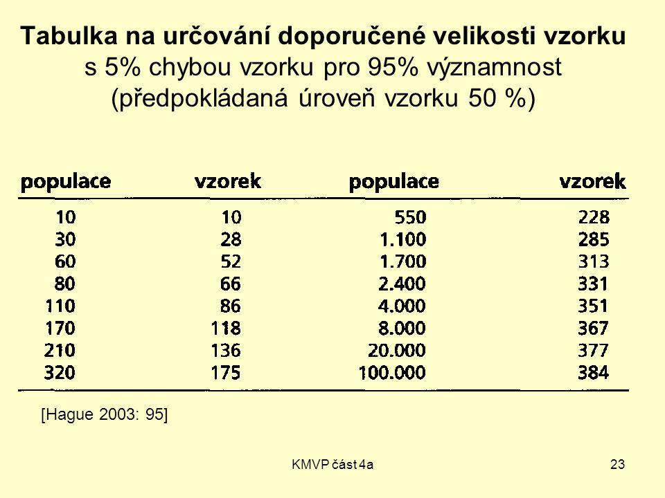 KMVP část 4a23 Tabulka na určování doporučené velikosti vzorku s 5% chybou vzorku pro 95% významnost (předpokládaná úroveň vzorku 50 %) [Hague 2003: 95]