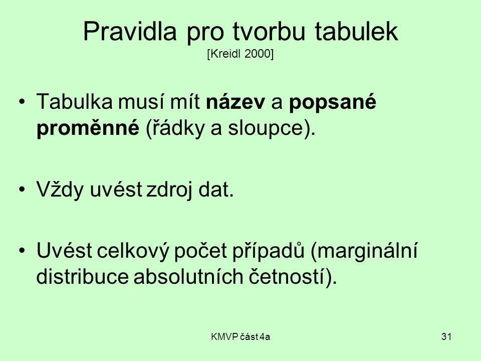 KMVP část 4a31 Pravidla pro tvorbu tabulek [Kreidl 2000] Tabulka musí mít název a popsané proměnné (řádky a sloupce).