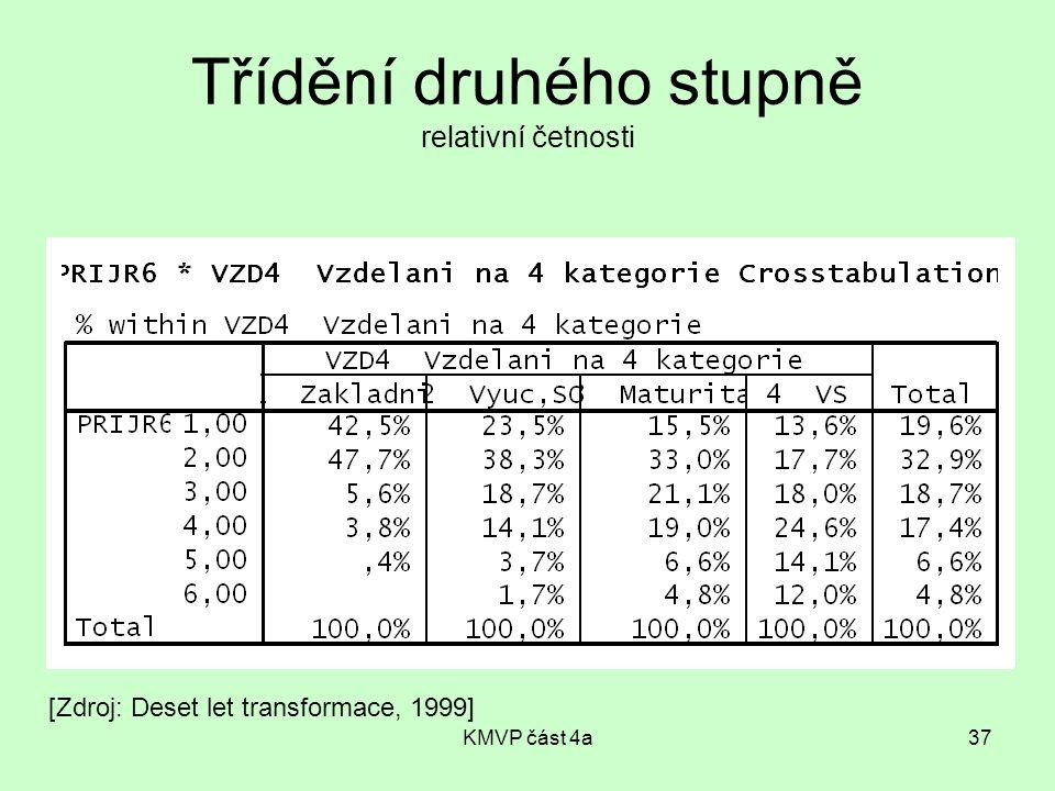KMVP část 4a37 Třídění druhého stupně relativní četnosti [Zdroj: Deset let transformace, 1999]
