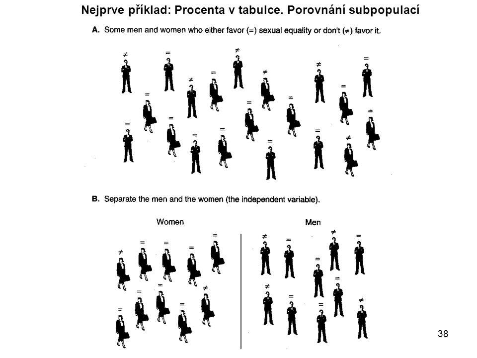 KMVP část 4a38 Nejprve příklad: Procenta v tabulce. Porovnání subpopulací